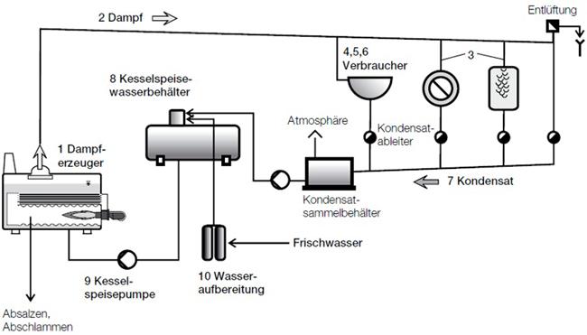 Dampftechnik_03