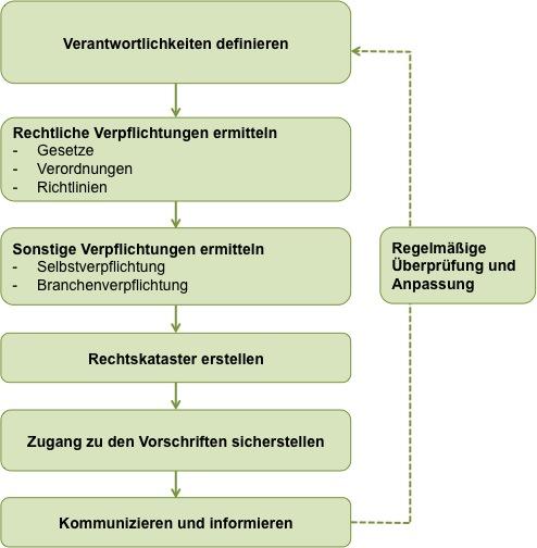 Rechtskataster_02