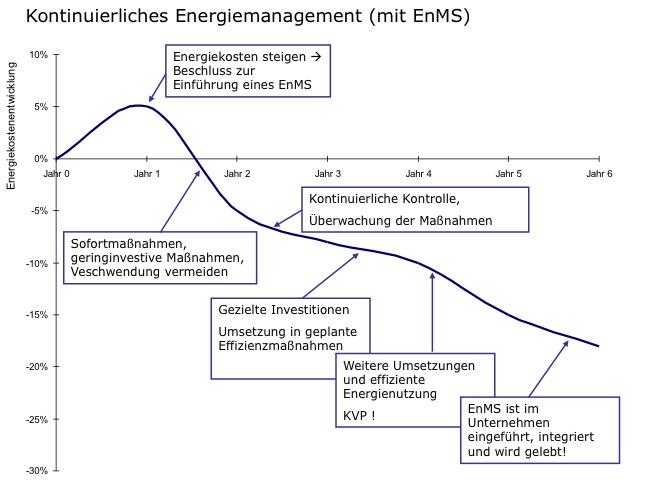 Energiekostenentwicklung mit einem Energiemanagementsystem