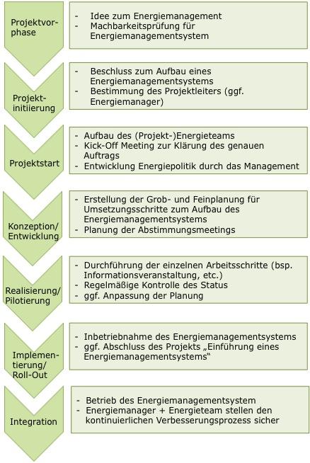 Projektphasen beim Aufbau eines Energiemanagementsystems